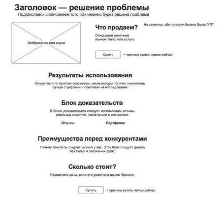 Простая схема создания продающей веб-страницы