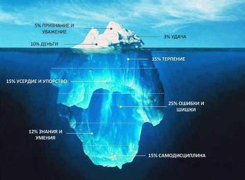 Путь к успеху или как научиться зарабатывать в интернете